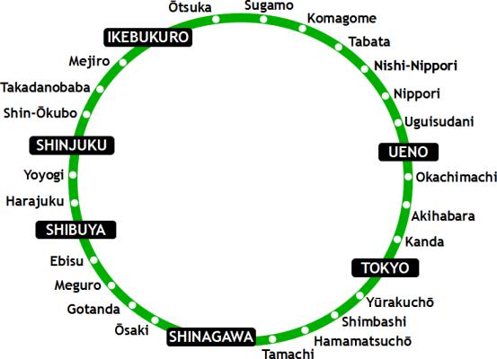 Línia Yamanote